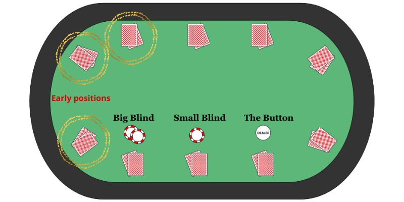 Early position poker