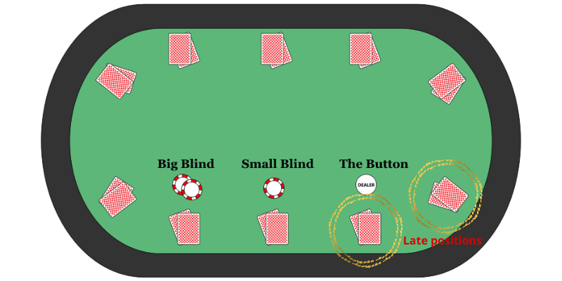 Late and best position in poker