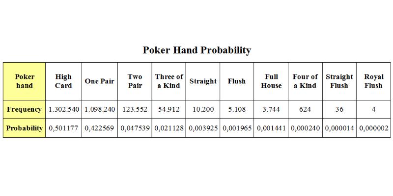 Poker probability calculation - how to count outs in poker