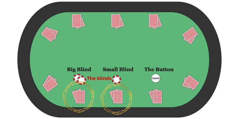 Poker table position names - blinds