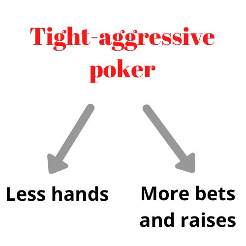tight-aggressive poker