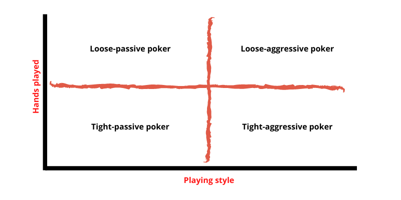 4 different types of poker players